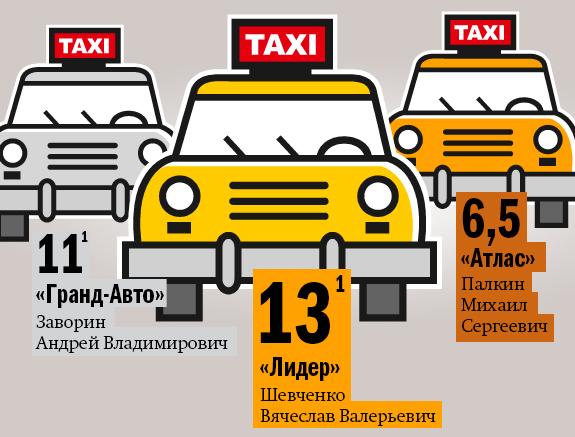 Службы заказа такси